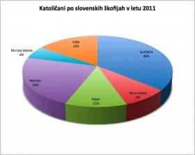Statistika 2011